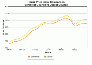 Somerset property prices